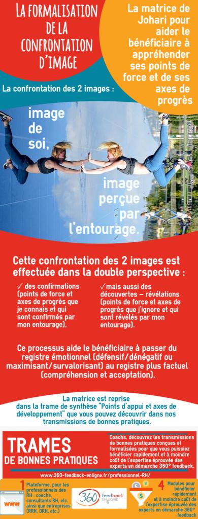Formalisation confrontation image matrice johari