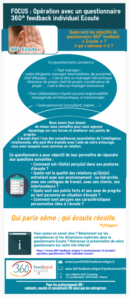 Questionnaire 360° feedback Ecoute