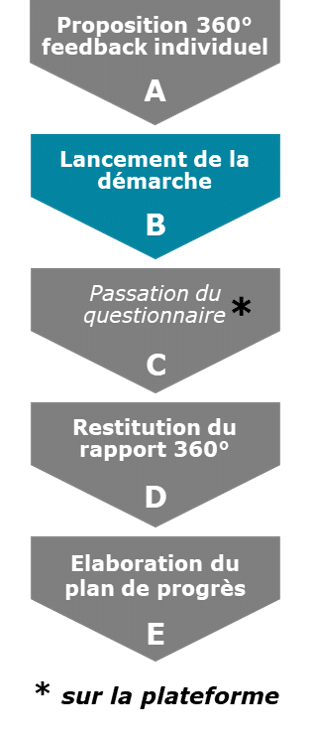 ImageA-proposition 360